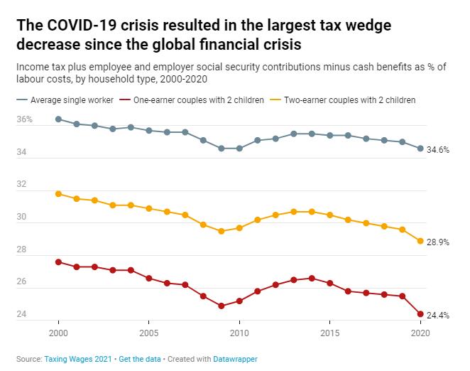 COVID-19 Hilfen führen zu deutlich geringerer Abgabenlast für Familien